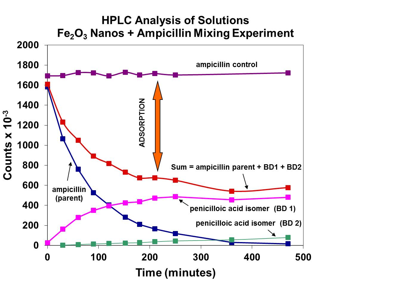Graph showing decrease in ampicillin over time when mixed with iron oxide nanoparticles