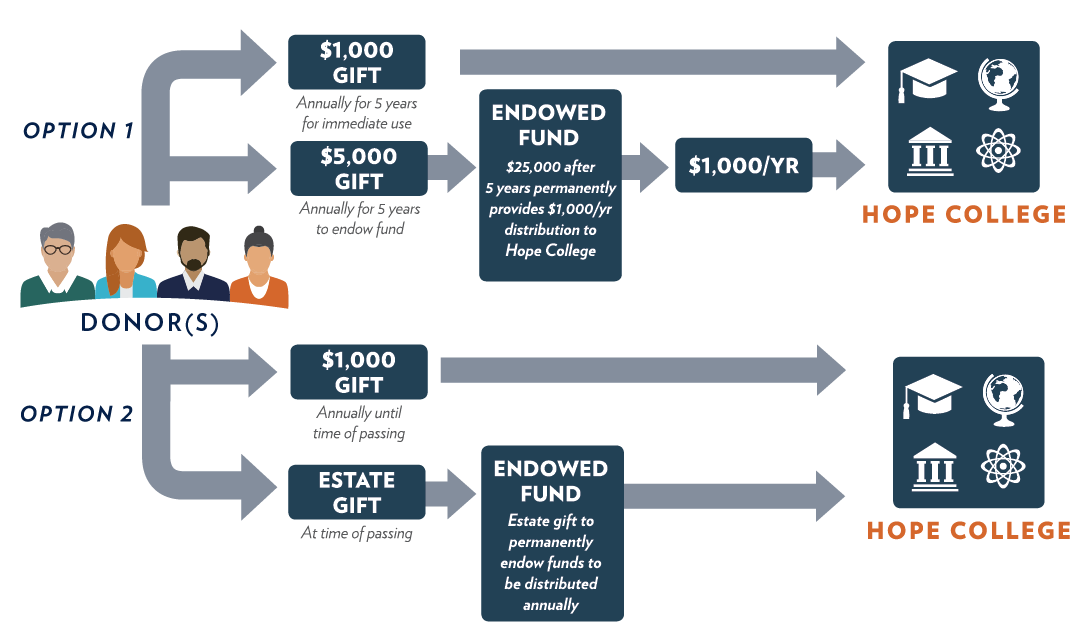 Endowment Options