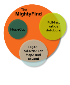 A Venn diagram showing the resources searched by the MightyFind